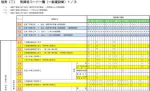 宮崎県一般建設業有資格コード一覧