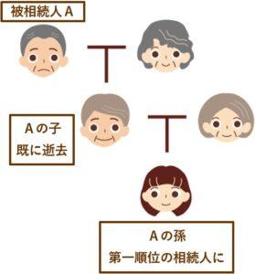 被相続人Aの子が、Aより先に逝去したとします。Aの孫が代襲相続し、第一順位の相続人になります。子や孫が宮崎県外に居住していても同様です。